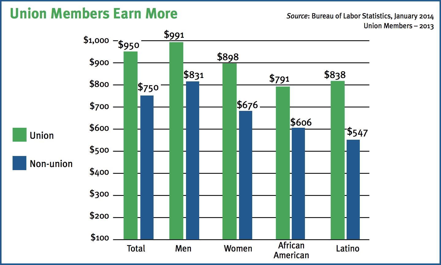 Workers who are union members earn 26.7 percent more than non-union workers.
