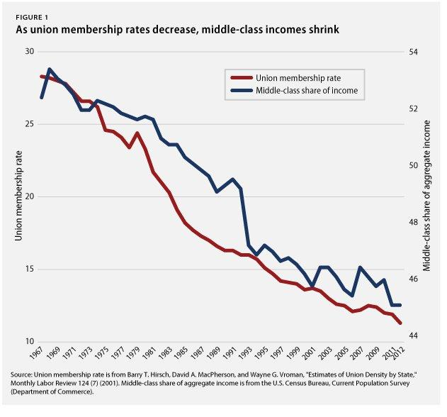 Middle-class decline mirrors the fall of unions—in one chart